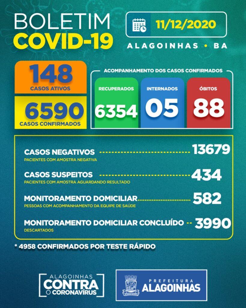 Boletim COVID-19: Confira a atualização desta sexta-feira (11) para os casos de coronavírus em Alagoinhas