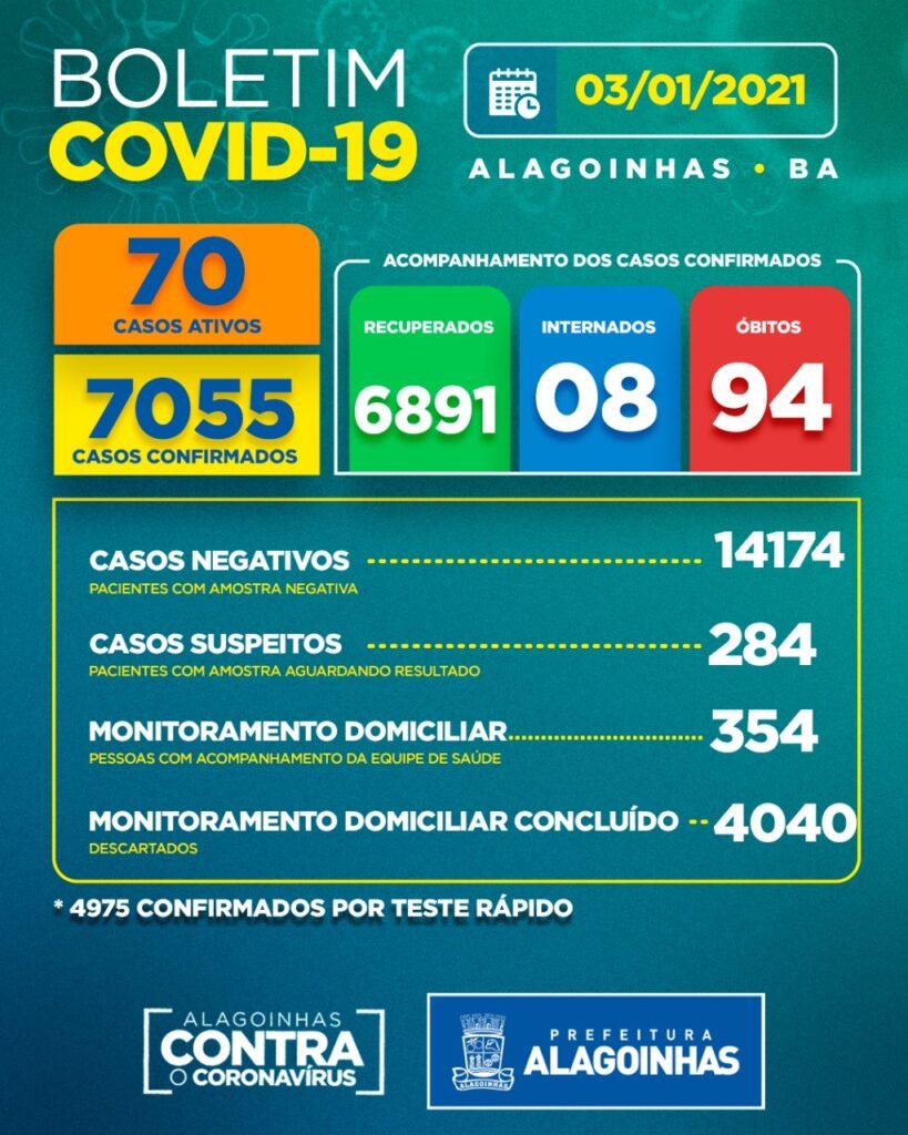 Boletim COVID-19: Confira a atualização deste domingo (03) para os casos de coronavírus em Alagoinhas