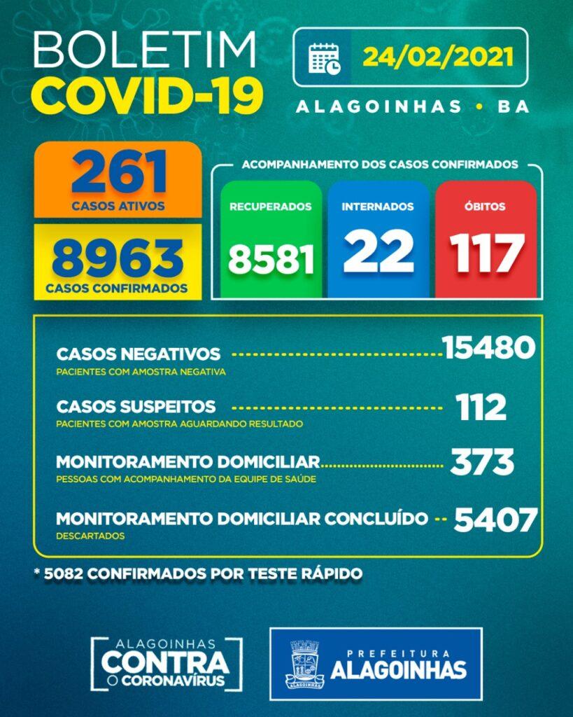 Boletim COVID-19: Confira a atualização desta quarta-feira (24) para os casos de coronavírus em Alagoinhas